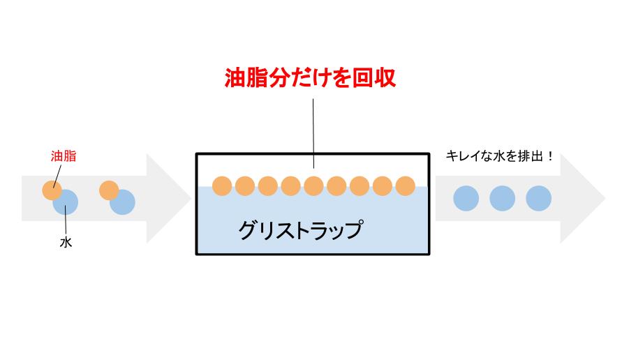 グリストラップの機能簡略図